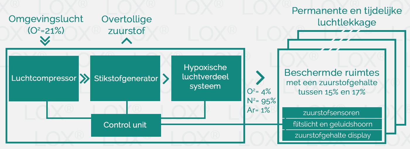 OxygenReductionSystem-nl